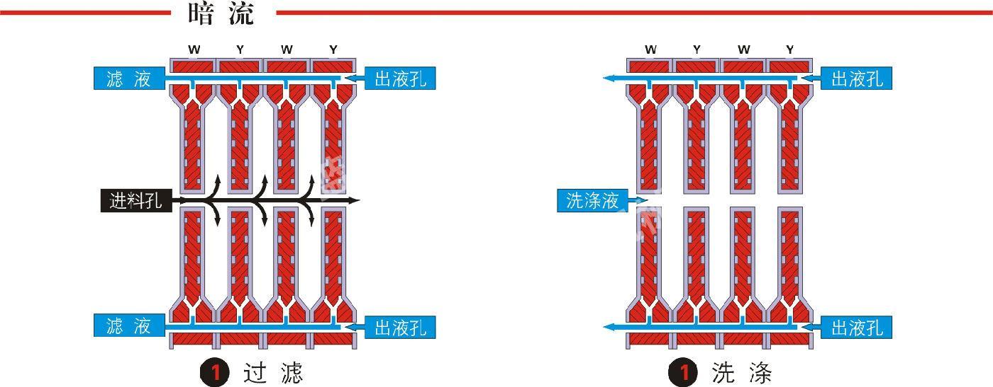 高悬梁式压滤机过滤流程